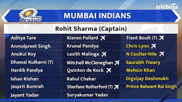 Mumbai Indians Team Squad IPL 2020 Vivo IPL Auction 2020