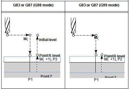 Drilling cycle G83 or G87 ~ CNC Programming
