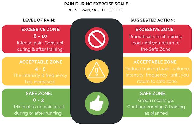 Achilles Tendinopathy Series | Part 2: Treating & Overcoming