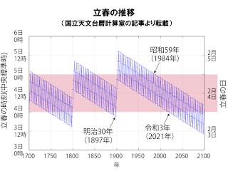 立春の推移グラフ