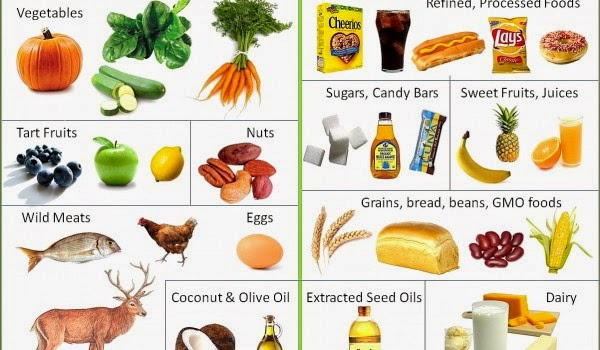 Best Foods To Aid Muscle Growth