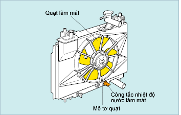 Quạt làm mát động cơ đốt trong chạy bằng động cơ điện