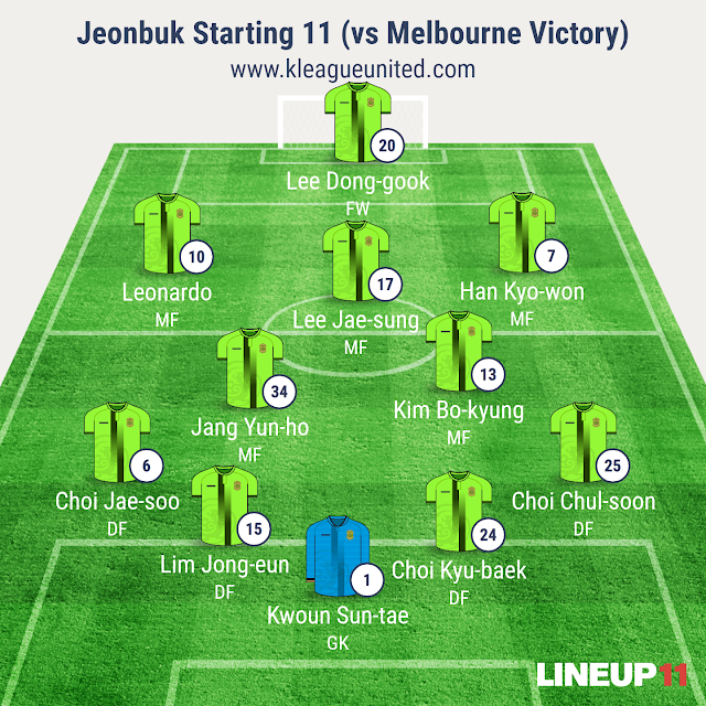 Jeonbuk Hyundai Motors Starting 11 versus Melbourne Victory (Image generated using Line-Up 11 app)