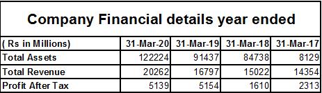 Mindspace Reit financial company details