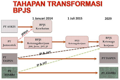 bagan diagram transformasi bpjs