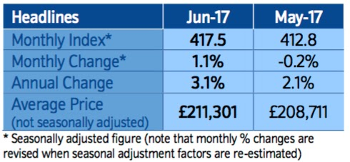 nationwide house price index june 2017