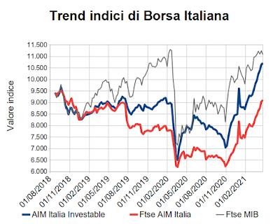Trend indici di Borsa Italiana al 23 aprile 2021