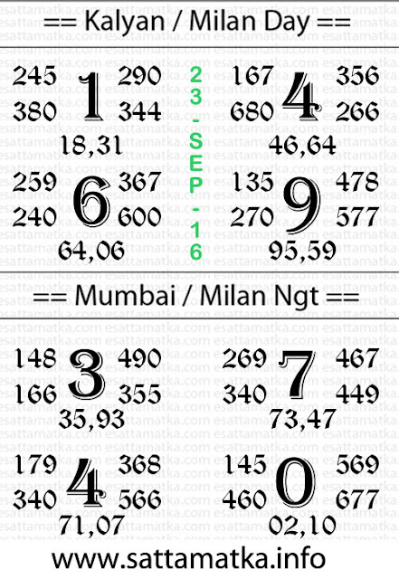 Today Satta Matka Chart [23-Sept-2016]