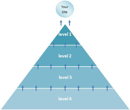Đây là hình ảnh về mô hình xây dựng Backlink Pyramid Link