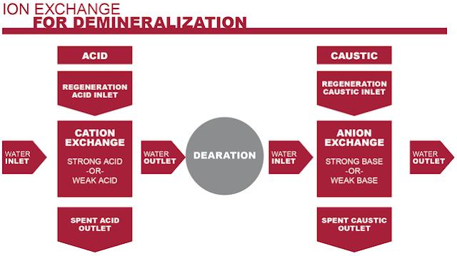 Pertukaran Ion Pada Proses Demineralisasi