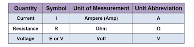 ohm law measurement unit