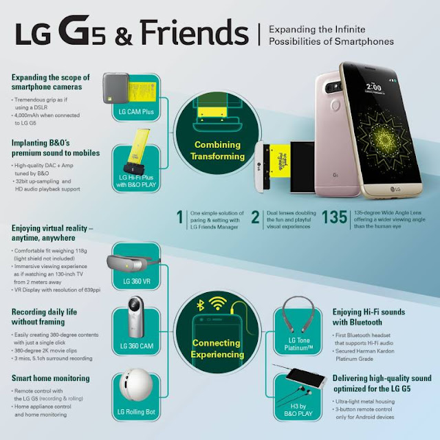 Features of LG G5