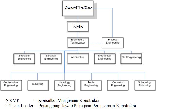 Peranan konsultan manajemen konstruksi