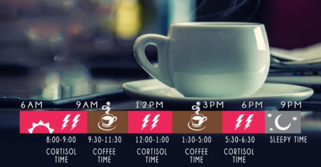 Time line waktu yang tepat untuk minum kopi. Foto : Hipwee.