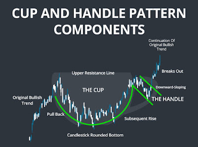 Trading Cups and Handle Patterns Components