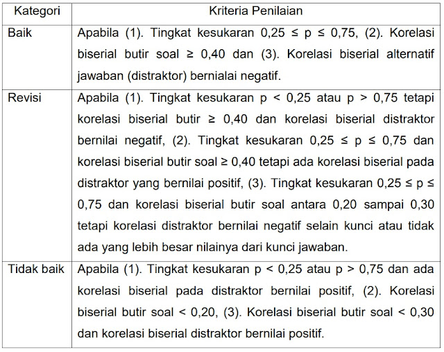 Klasifikasi Kualitas Butir Soal