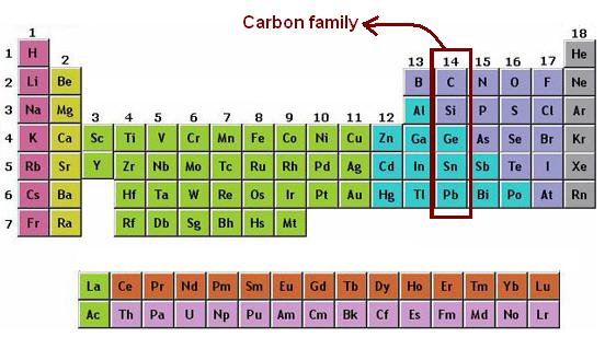 Unsur Golongan 4A (Carbon)