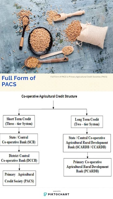 Full Form of PACS,  PACS Meaning, Primary Agricultural Credit Societies