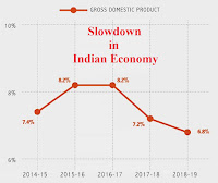 Slow down in Indian economy