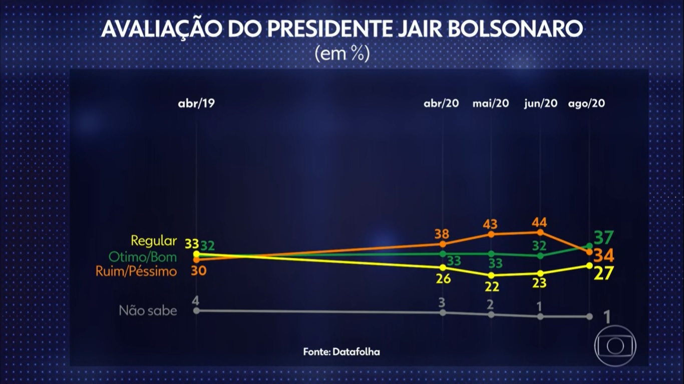 Imagen Positiva de Bolsonaro