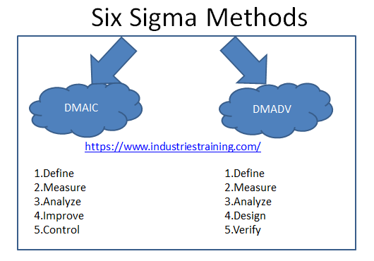 Methods used in six sigma