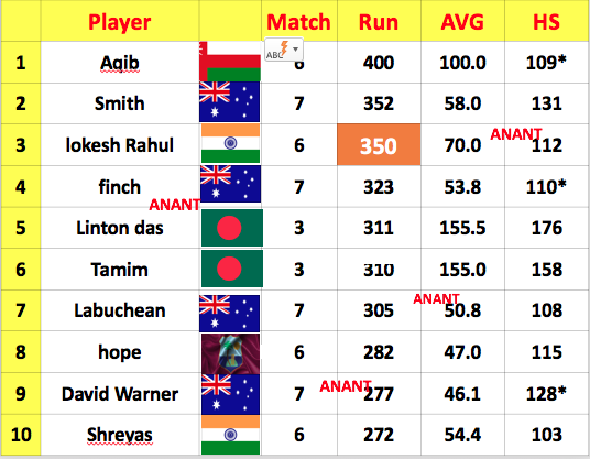 Lokesh Rahul vs Smith: Who will complete first 500 ODI runs in the year 2020, see here