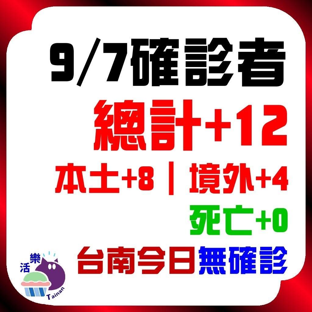 CDC公告,今日(9/7)確診:12。本土+8、境外+4、死亡+0。台南今日無確診(+0)(連72天)。