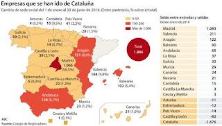 empresas, cataluña, españa, independencia, madrid, negocio, ruina
