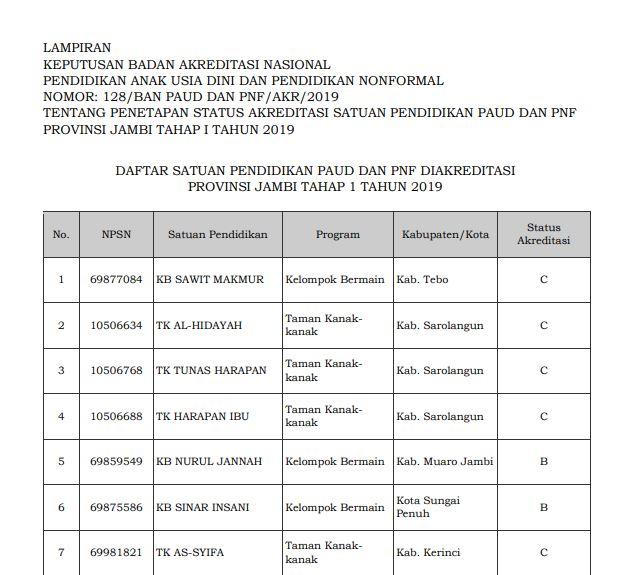 Hasil Akreditasi PAUD Provinsi Jambi 2019