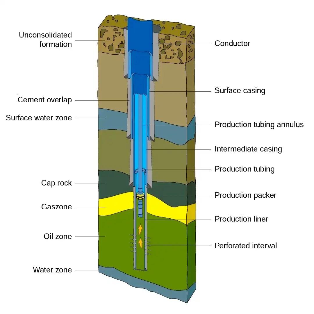 مكونات بئر البترول | Wellhead & Wellbore