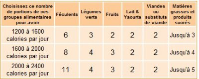 EssentielPoids: les calories