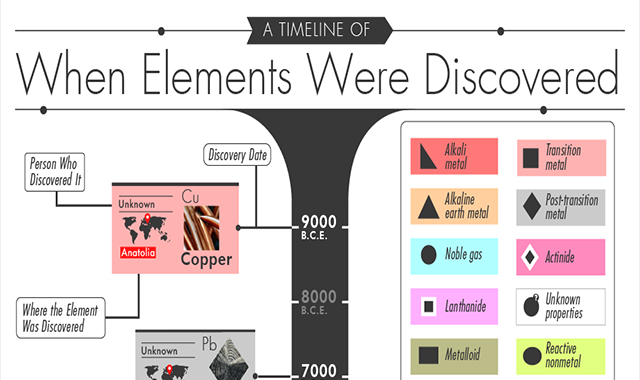 A Timeline of When and Who Discovered the Elements #infographic
