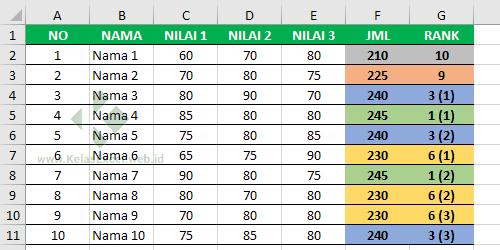 Rumus Excel untuk Mencegah Ranking Ganda dengan Fungsi IF dan COUNTIF