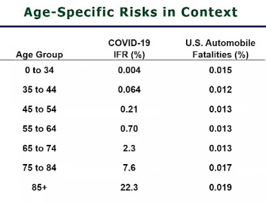 age specific risk