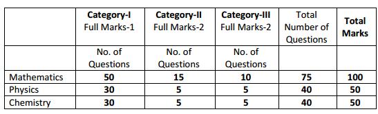 WBJEE Examination Pattern 2018