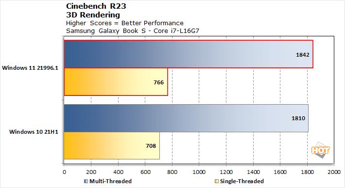 Cinebench R23 Windows 11 vs Windows 10 3D Rendering
