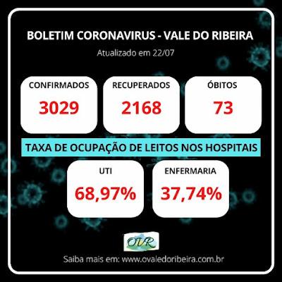Vale do Ribeira soma 3029 casos positivos, 2168 recuperados e 73 mortes do Coronavírus - Covid-19