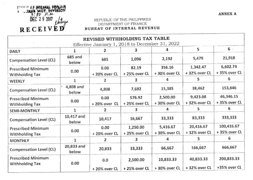 LOOK: Revised withholding tax table (2018-2022) from BIR ...