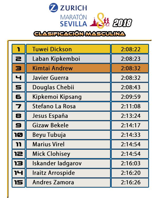 Clasificación Masculina Zurich Maratón de Sevilla 2018