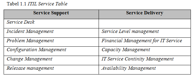 ITIL Service Table
