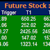 Most active future and option calls ( Pre Market Tips ) for 14 March 2016