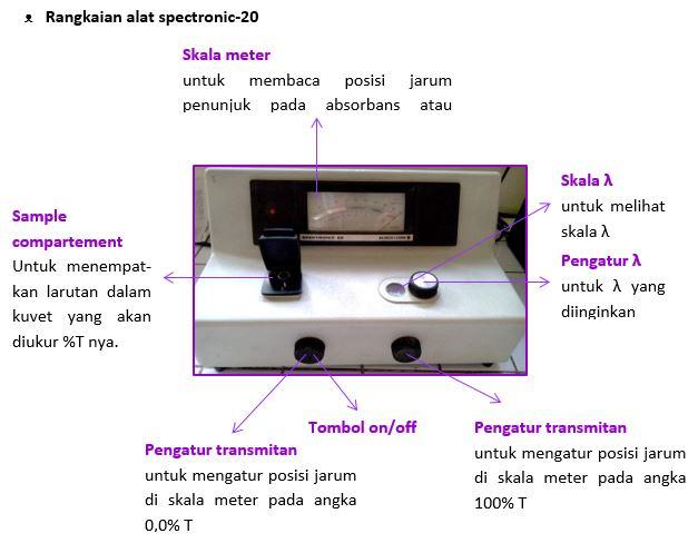 Laporan Penentuan Kadar Mangan Secara Spektrofotometri