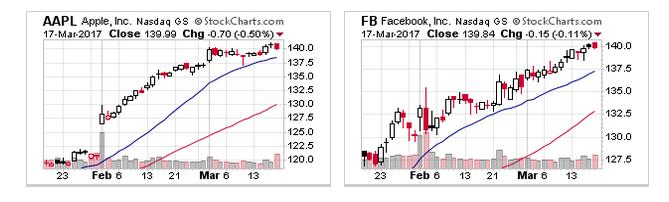 Stock options pinning