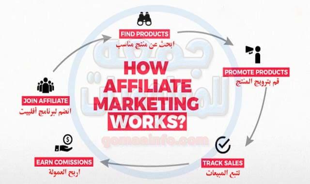 افليت سوق: الدليل الشامل للربح من التسويق بالعمولة لمنتجات سوق 2020 | Affiliate Souq