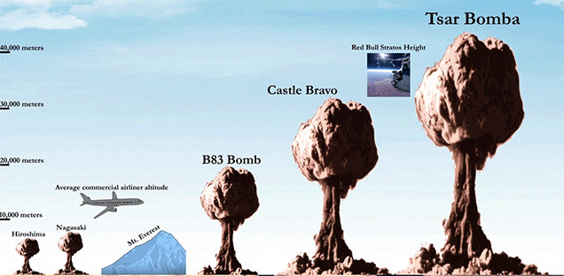 The Right Scale of Nuclear Bombs Is Completely Frightening