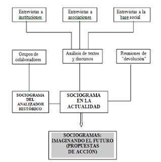 Representación en metodologías participativas