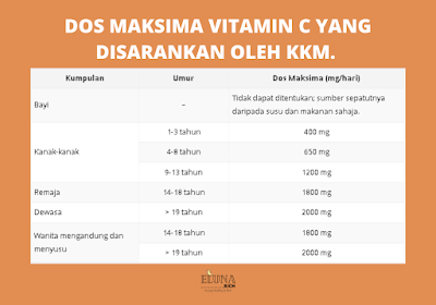 dos maksima vitamin c yang disarankan kkm