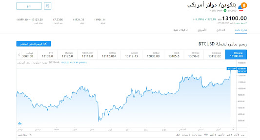 وصل البيتكوين اليوم إلي سعر 13.110,90$