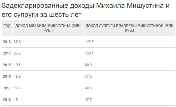 В декларациях 2013 – 2018 гг. совокупный доход Мишустина и его жены превысил 700 млн. рублей.