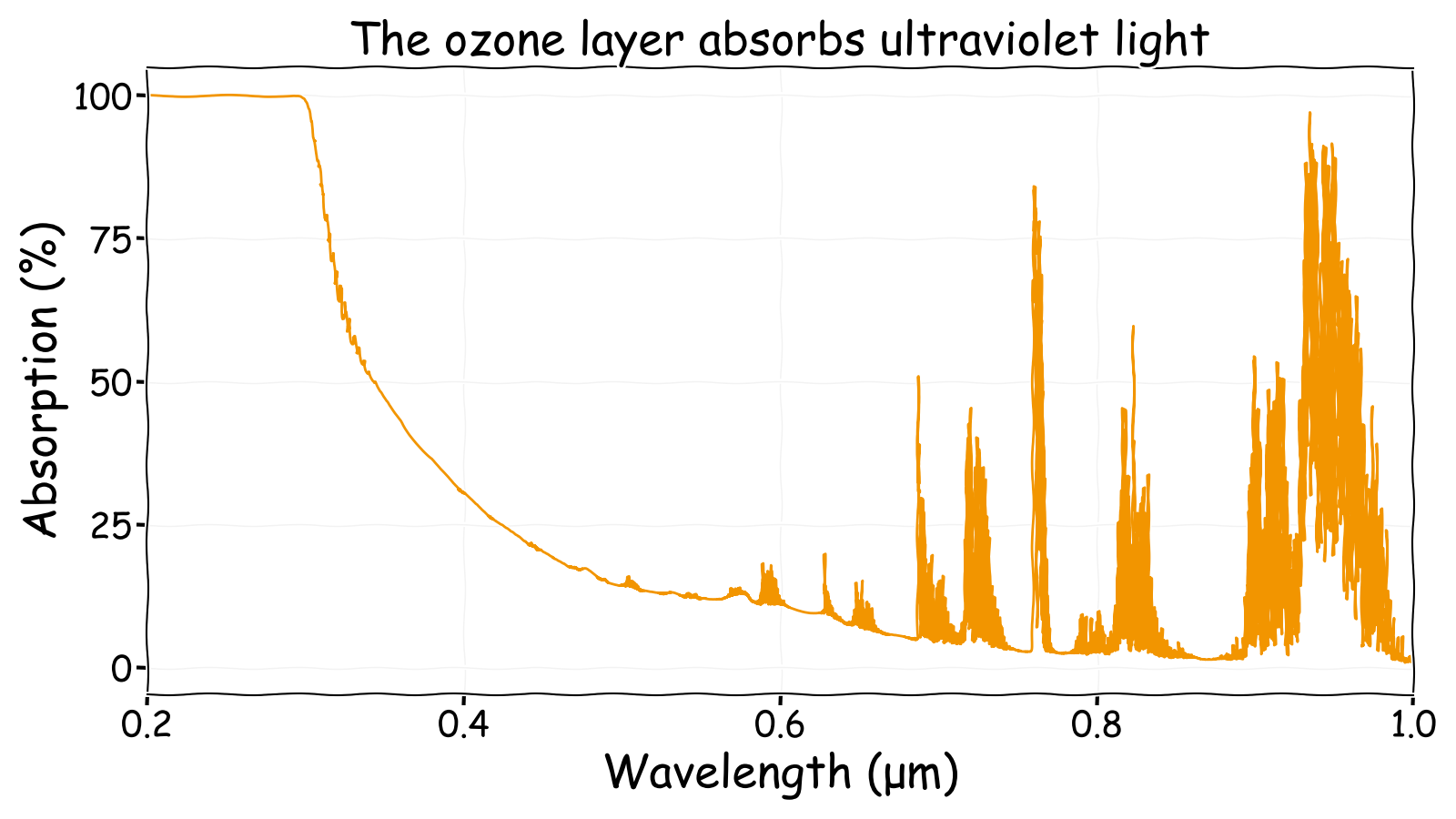 Ultraviolet to near infrared atmospheric absorption spectrum